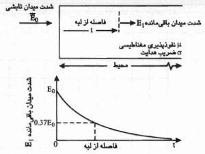 پوشش شیلدینگ موج الکترومغناطیسی