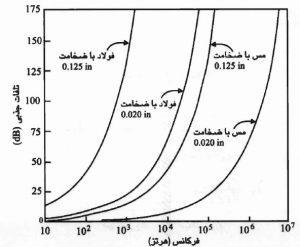 پوشش شیلدینگ تلفات جذبی با افزایش فرکانس و ضخامت پوشش