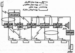 مقدمه ای بر سازگاری الکترومغناطیس