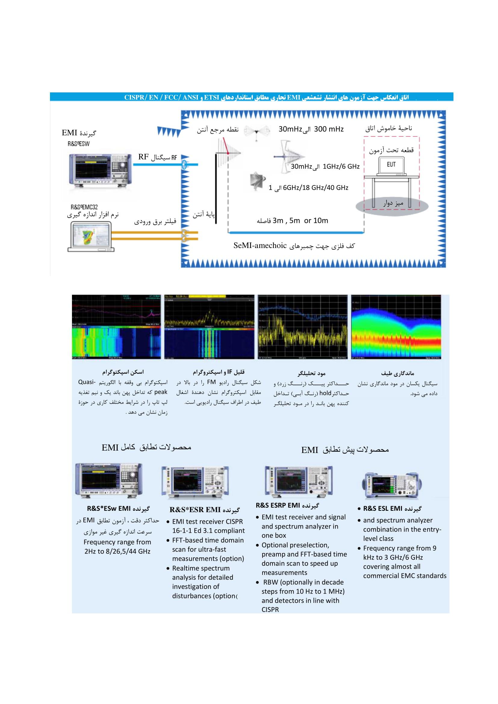 مبانی RF در آزمونهای تجاری EMC